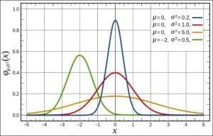 Capillus LLLT White Paper - Figure 1: Gaussian Beam Profile