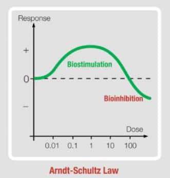 Capillus LLLT White Paper Figure 5: Arndt-Schultz Law